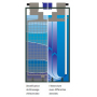 Batterie Still SD20 Gerbeur PzS
